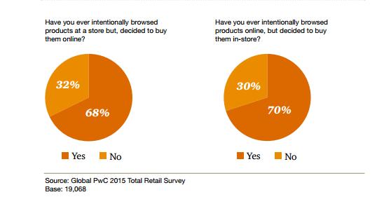2015 pwc ireland total retail february.pdf