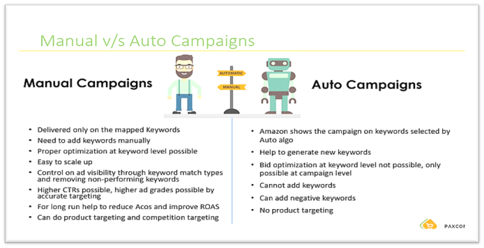 Difference between Amazon Manual and Auto Campaigns