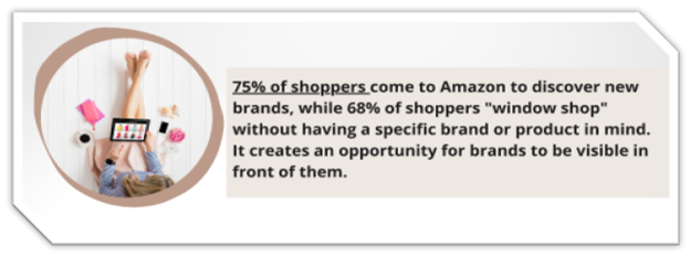 75% of consumers prefer shopping on Amazon and discovering new brands
