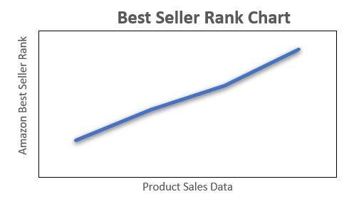Amazon Best seller rankings
