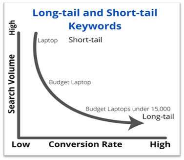 Long-tail keywords and short tail keywords are an integral part of the research to create an optimized listing