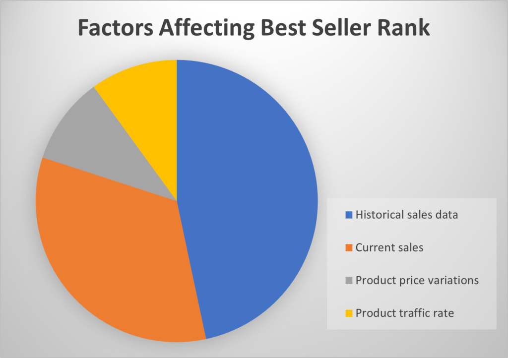 Factors affecting best seller rank