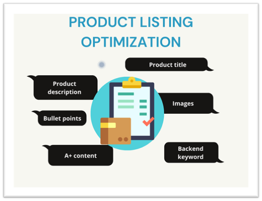 Product listing optimization helps with showcasing the information in a correct manner to build connection and increase conversion