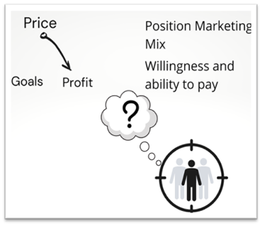 Price positioning and Marketing Mix