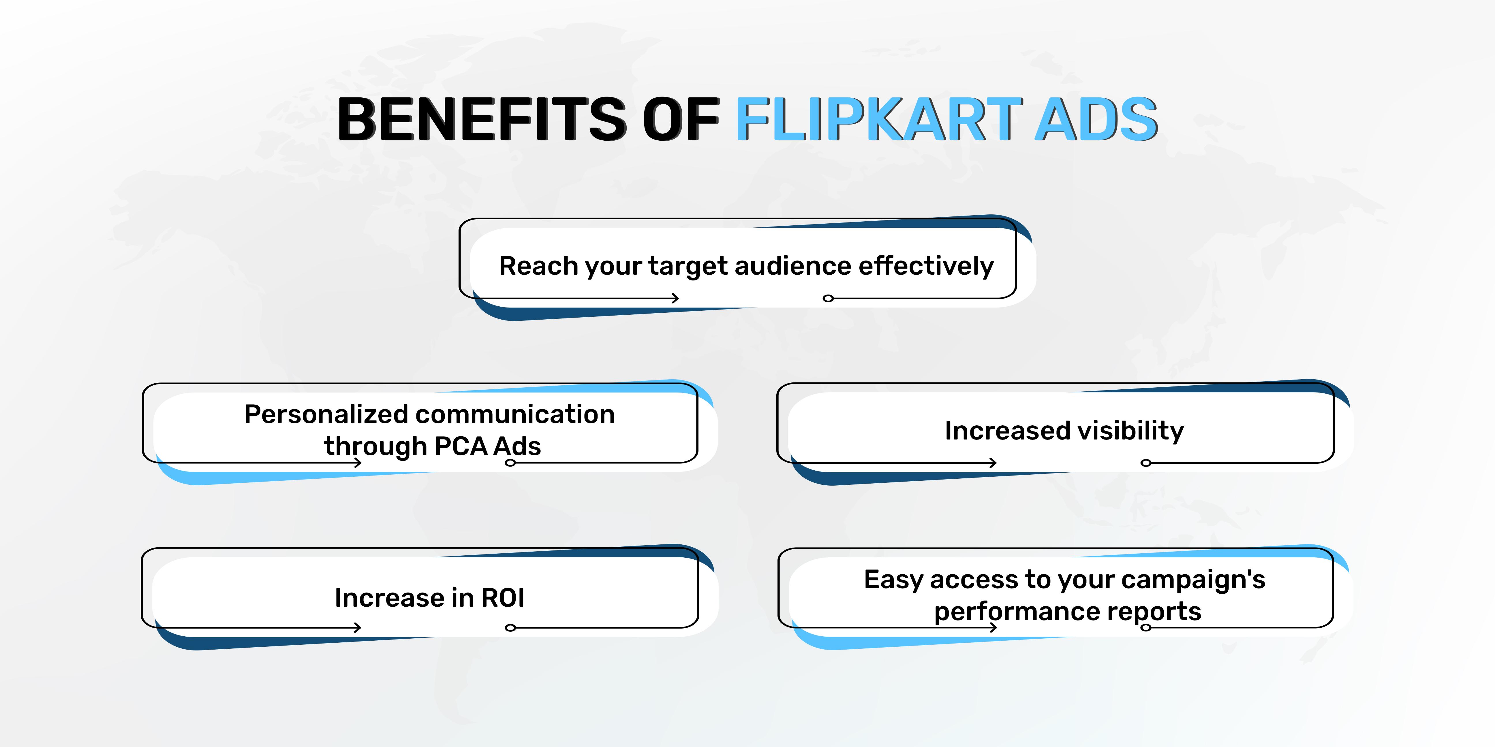 benefits of Flipkart ads