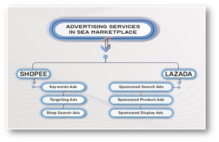 Advertising services in SEA marketplace