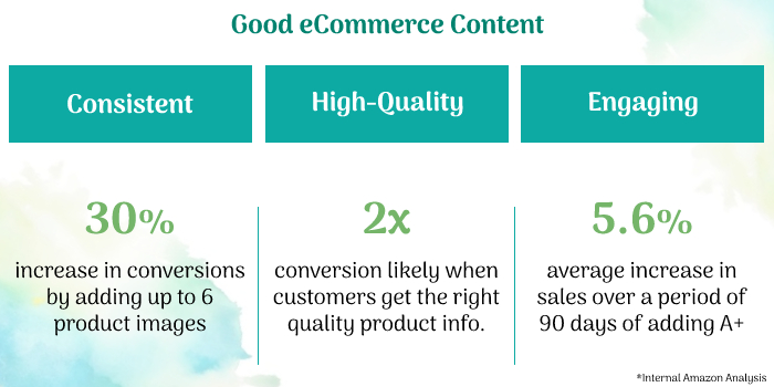 eCommerce content creation stats