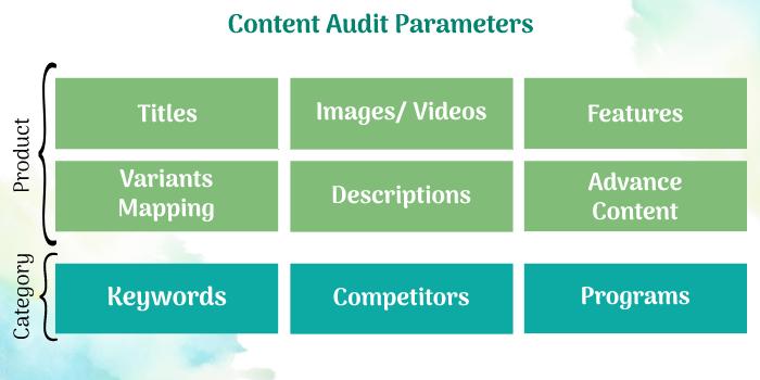 eCommerce content strategy audit parameters