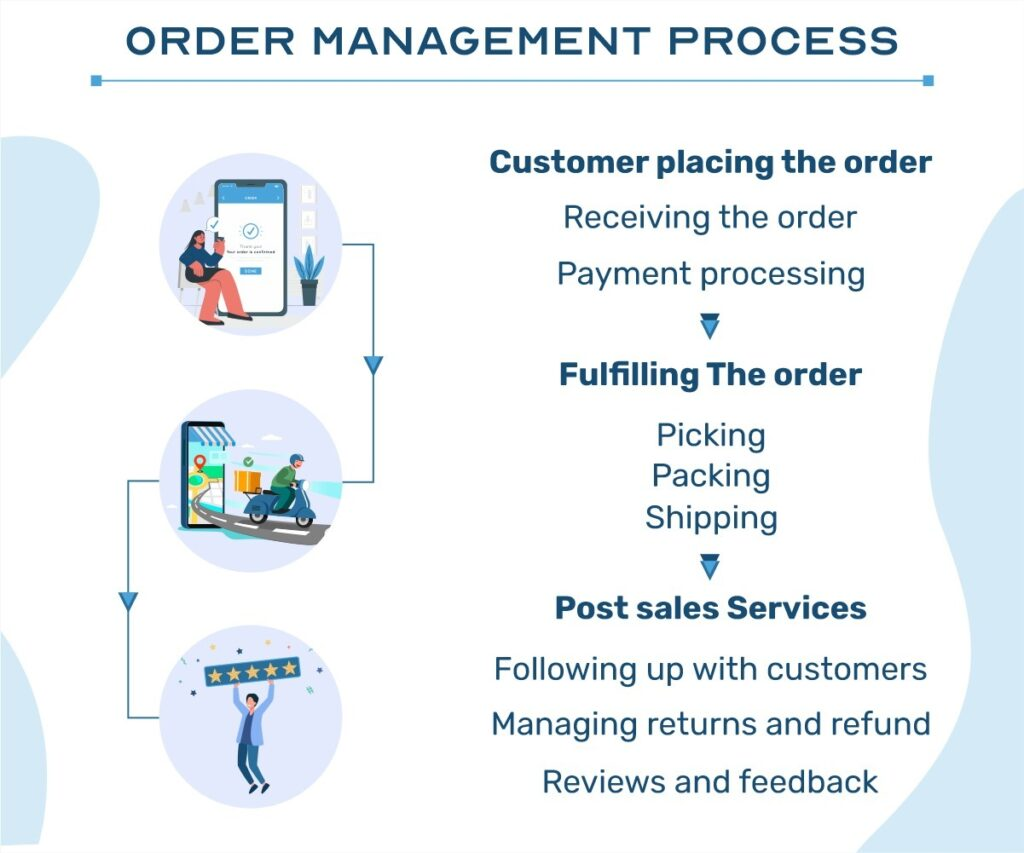 eCommerce order management system process