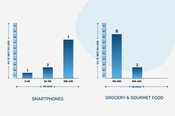 phone vs grocery graph