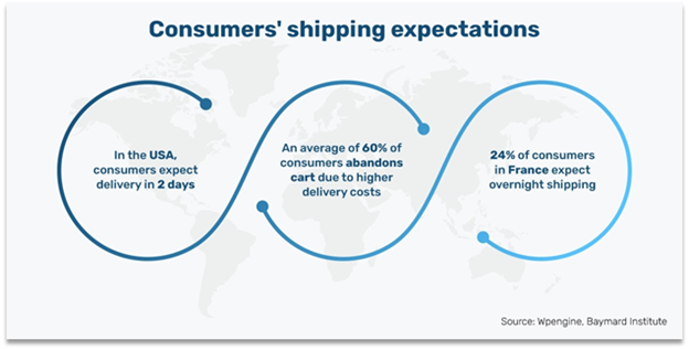 Consumers shipping expectations worldwide
