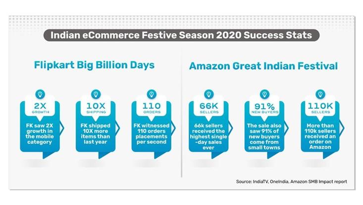 Indian eCommerce Festive season stats