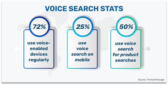 International eCommerce Voice search stats