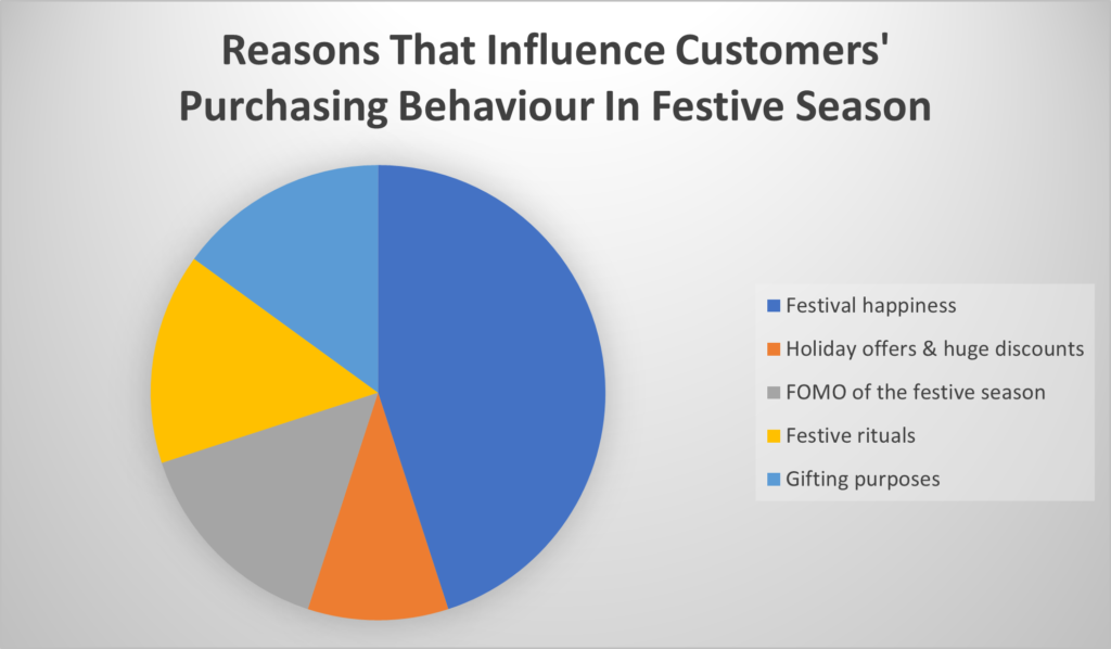 Reason that infulences customers' buying decision in festive season