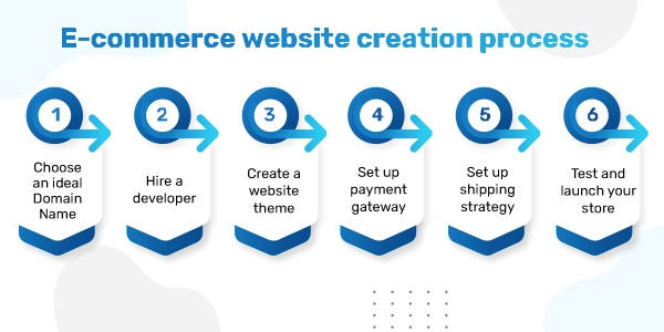 e-Commerce Website Creation