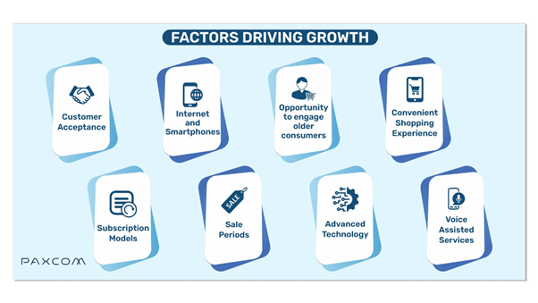 Factors driving eGrocery growth