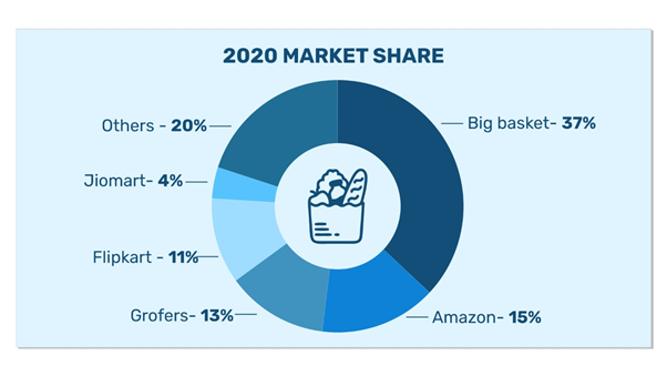 India eGrocery market share