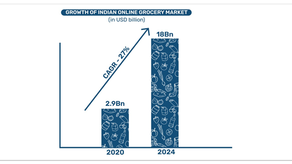 Growth of Indian eGrocery market