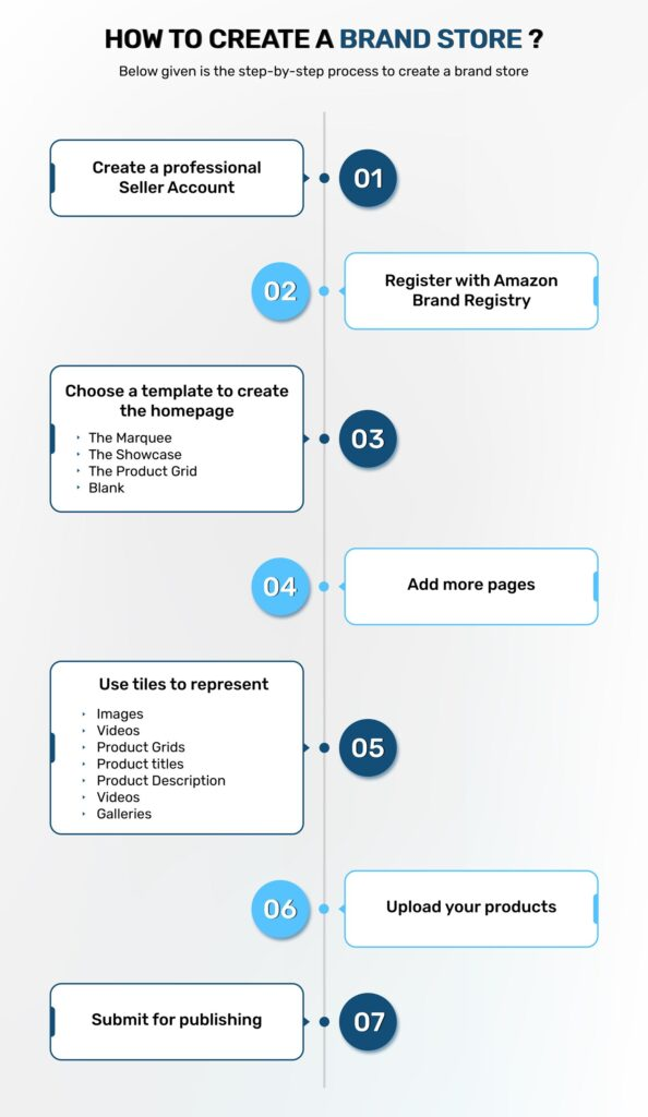 Brand store creation process