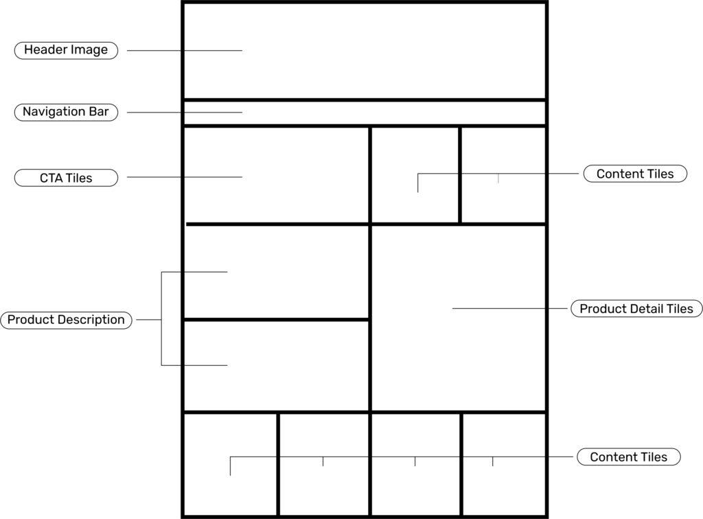 Amazon brand store layout