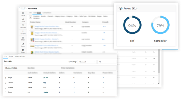 eCommerce analytics dashboard